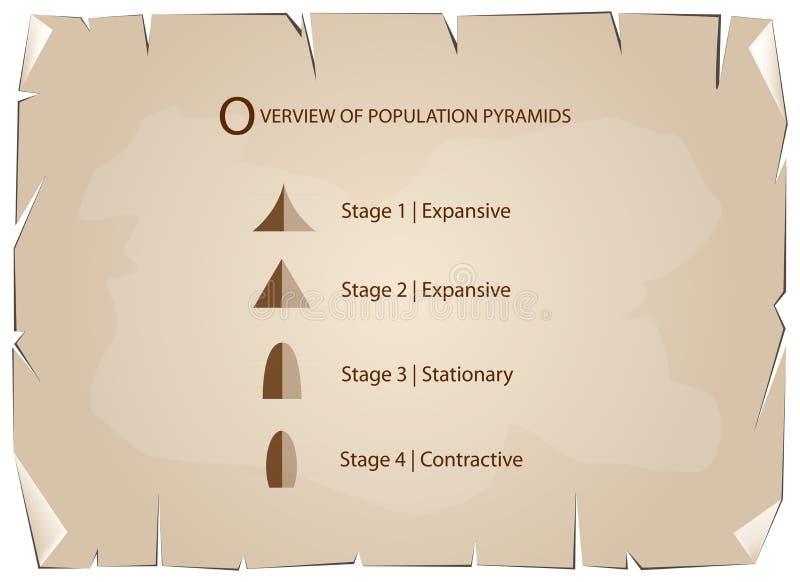 人口年龄金字塔的不同的类型在老纸背景的 皇族释放例证