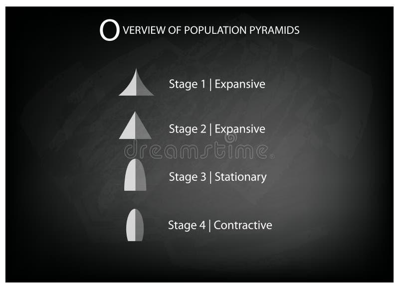 人口年龄金字塔的不同的类型在黑板背景的 库存例证