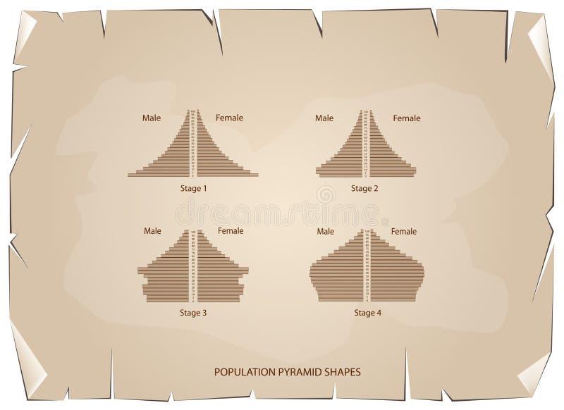 人口年龄金字塔的四种类型在老纸背景的 向量例证