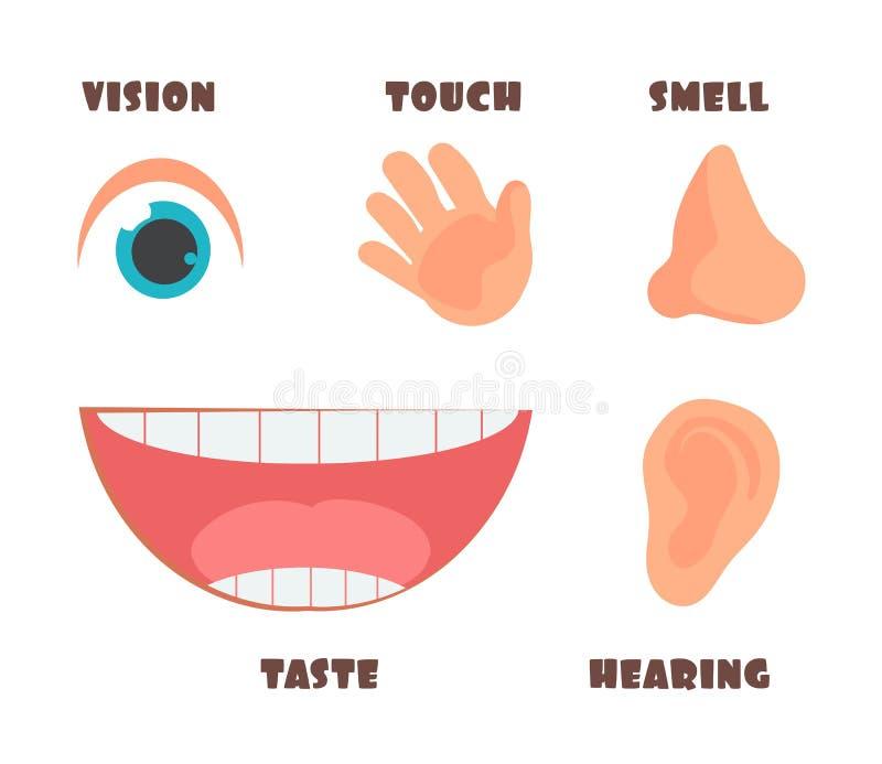 人感觉动画片与眼睛、鼻子、耳朵、手和嘴标志的传染媒介象 库存例证