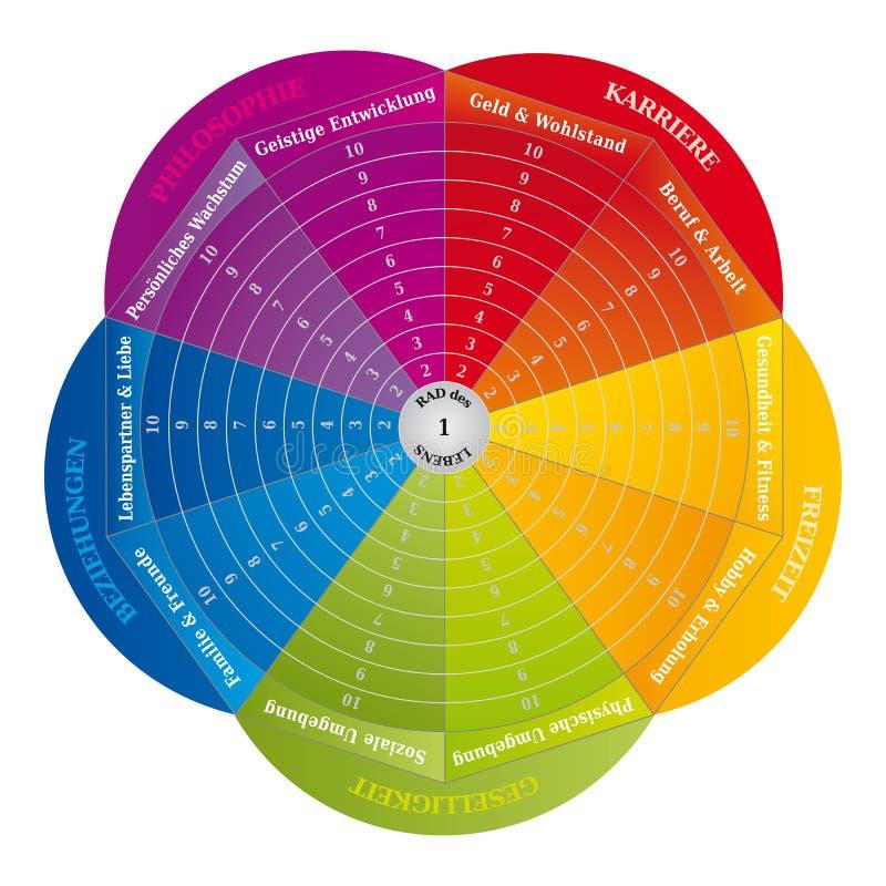 人生的图轮子-教练在彩虹颜色的工具-德语 向量例证