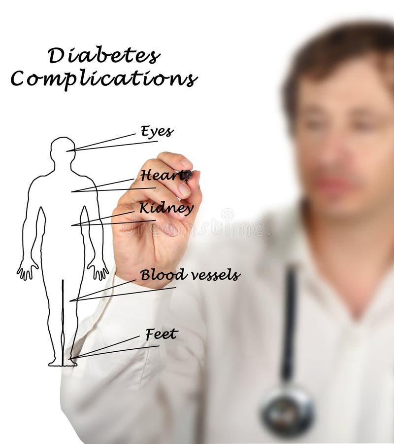 什么影响糖尿病复杂化 免版税库存图片