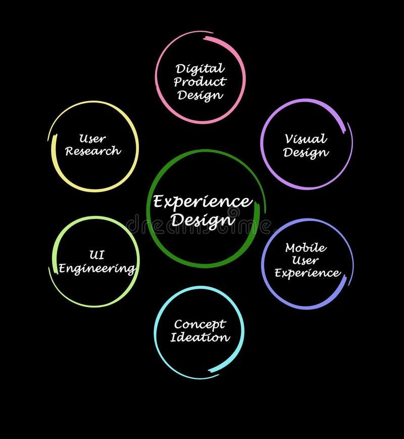 什么影响经验设计 向量例证