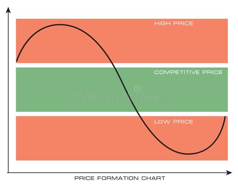 价格形成图 向量例证