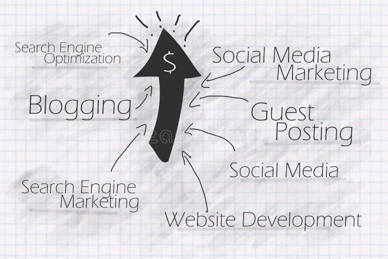 企业互联网营销您战术的万维网 向量例证