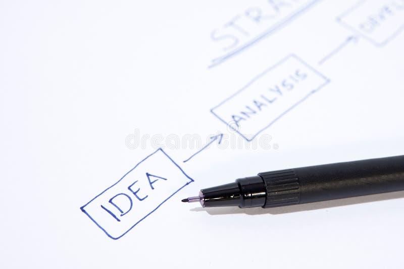 企业想法流程图 库存图片