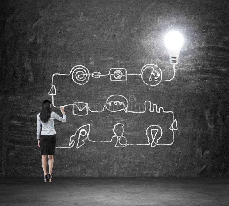 画企业想法的发展的过程一个深色的夫人的一个背面图 流程图在黑chalkboa得出 库存图片