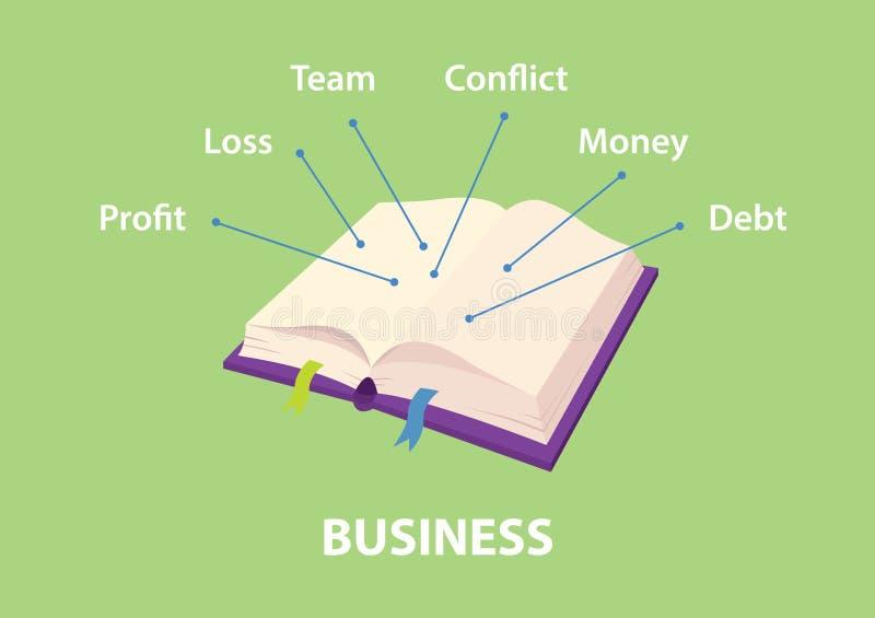企业手册的例证与解释并且包含关于赢利、损失、队、冲突、金钱和债务的指南 向量例证