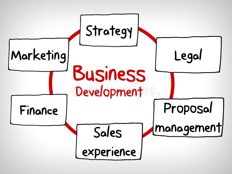 企业概念开发大厦周期心智图 库存例证