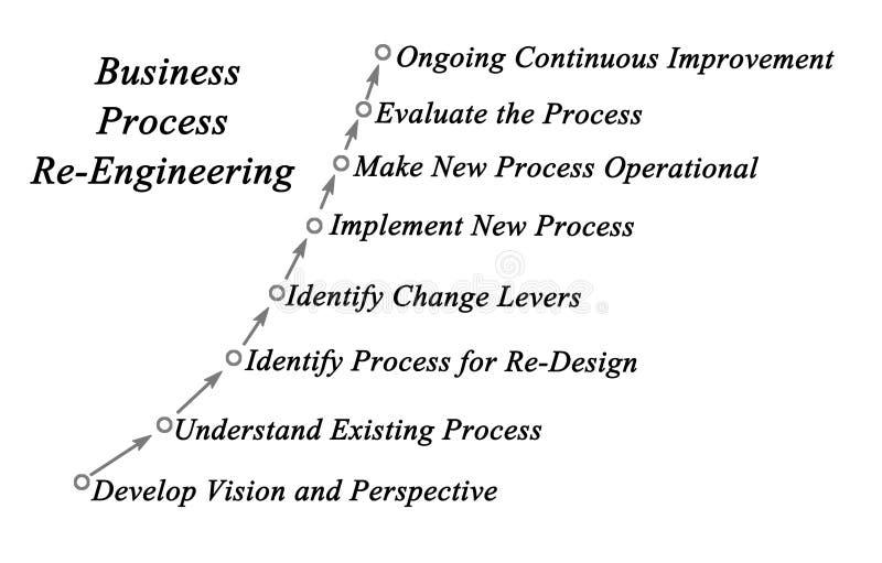 企业流程再造 库存例证