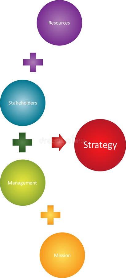 企业绘制利益相关者方法 库存例证