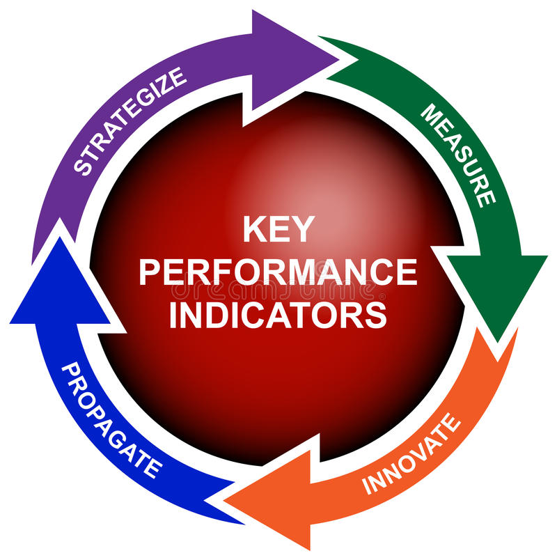 企业绘制指示符主要绩效 向量例证