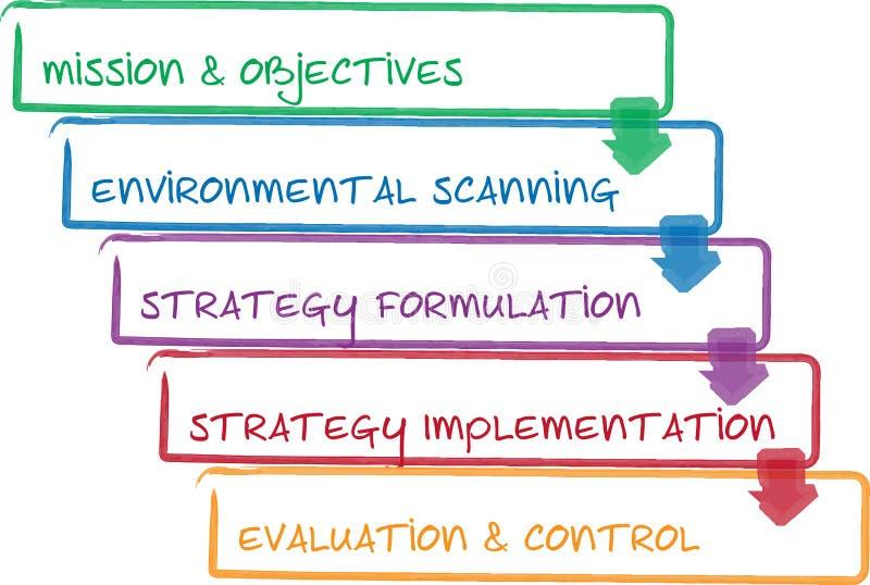 企业绘制进程方法 向量例证