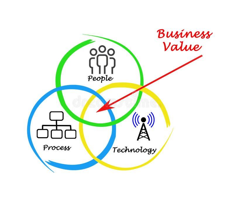 企业价值 库存例证