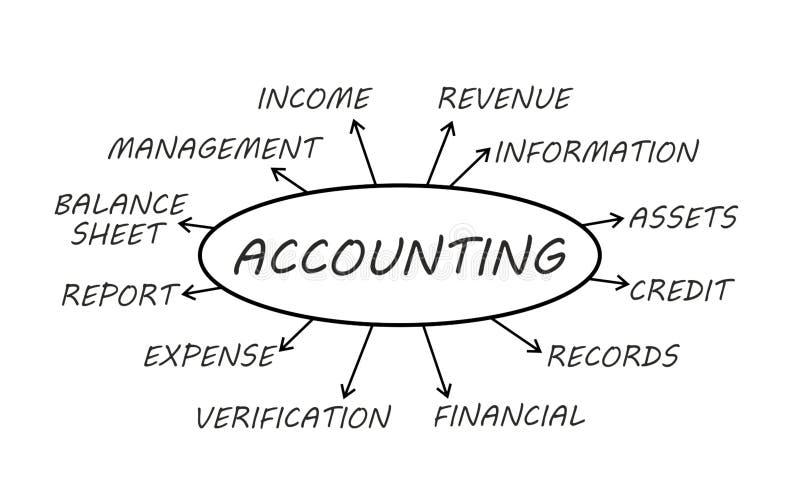 会计科目背景计算器概念现有量查出在白色 库存例证