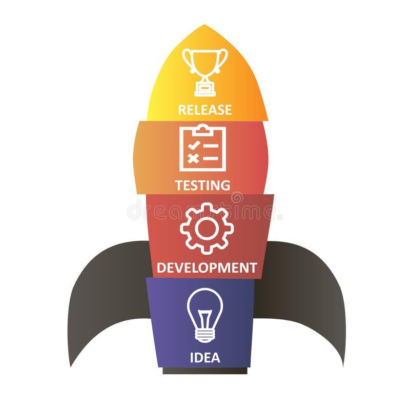 传染媒介五颜六色的火箭 想法、发展、测试和发行象 软件开发 商业开始 向量例证