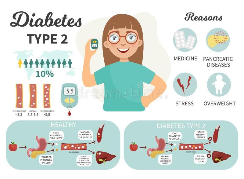 传染媒介infographic糖尿病 库存例证