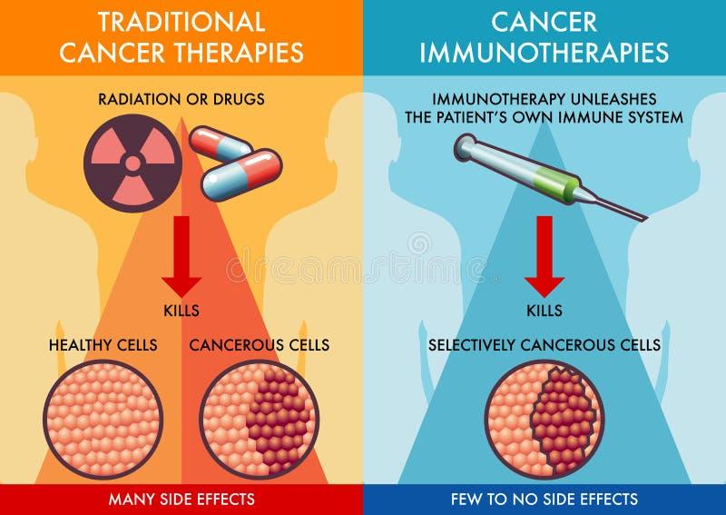 传统癌症疗法和癌症免疫疗法 库存例证
