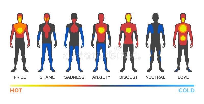 体温/温暖的寒冷/感觉和情感 库存例证
