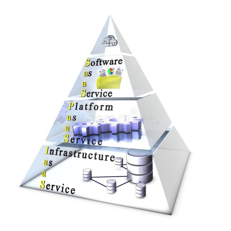 作为基础设施平台服务软件 向量例证