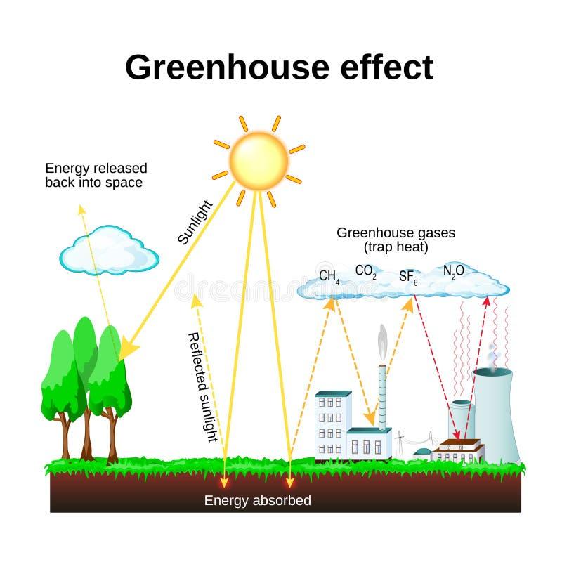 作用温室 全球性变暖 库存例证