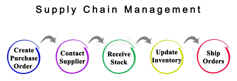 供应链管理 向量例证