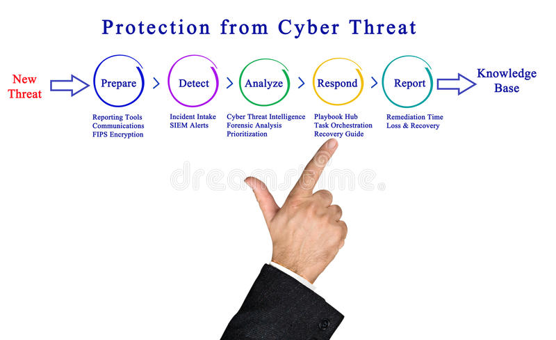 保护免受网络威胁 免版税图库摄影