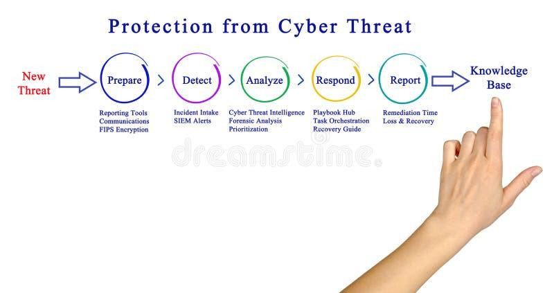 保护免受网络威胁 免版税库存照片