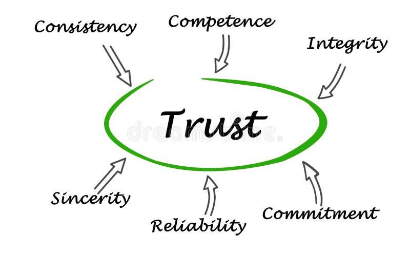 信任图  库存例证