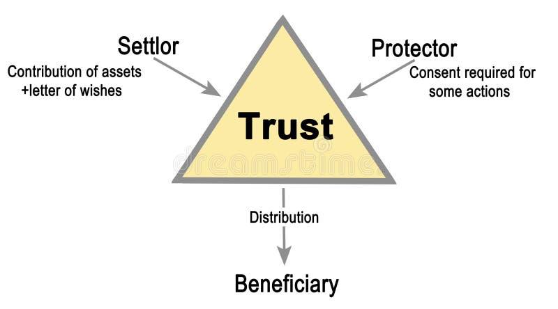 信任的组织 向量例证