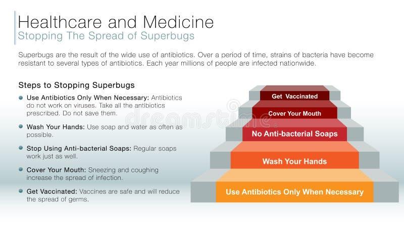 停止superbugs信息幻灯片传播  皇族释放例证