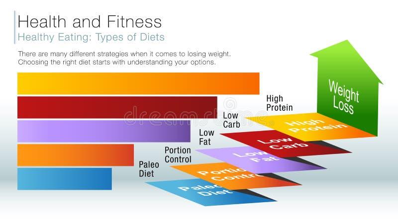 健康吃信息幻灯片 向量例证