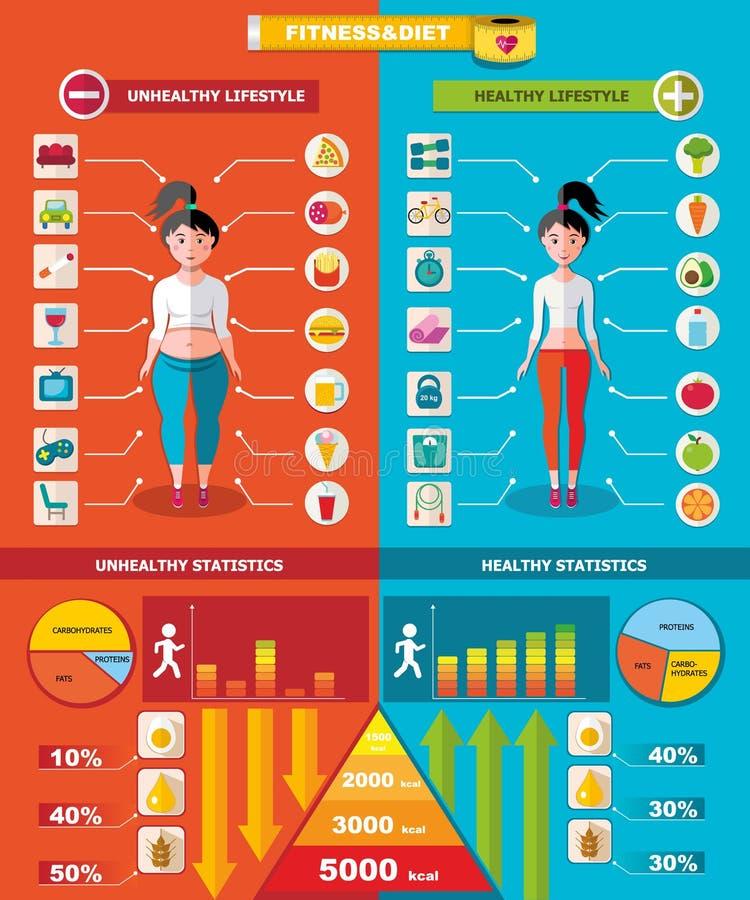 健康和不健康的Infographic模板 向量例证