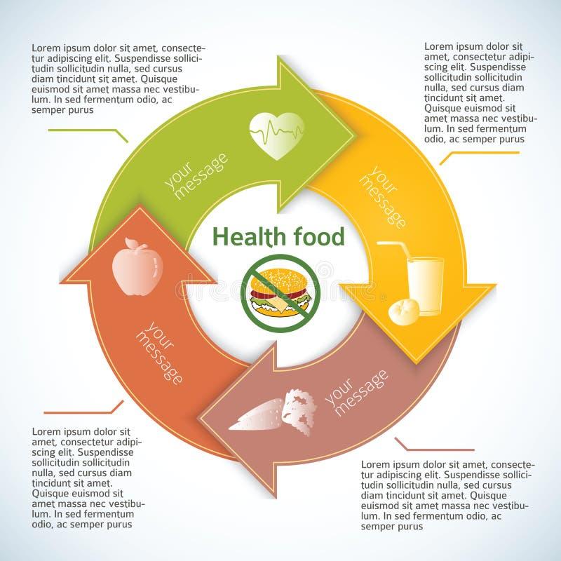健康生活方式汉堡没有传单箭头在圈子 向量例证