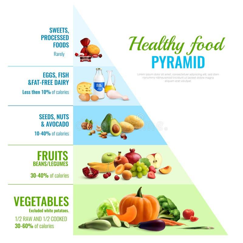 健康食品食物金字塔Infographics 皇族释放例证