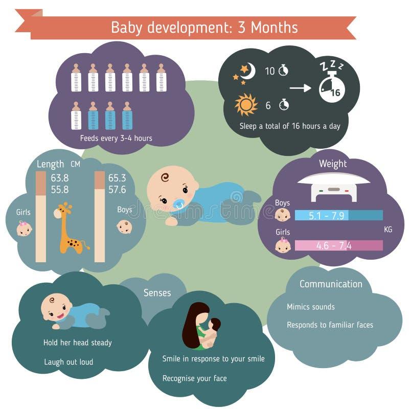 儿童发育infographics 向量例证