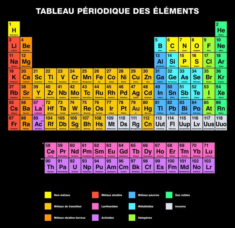 元素法国标记的周期表 皇族释放例证