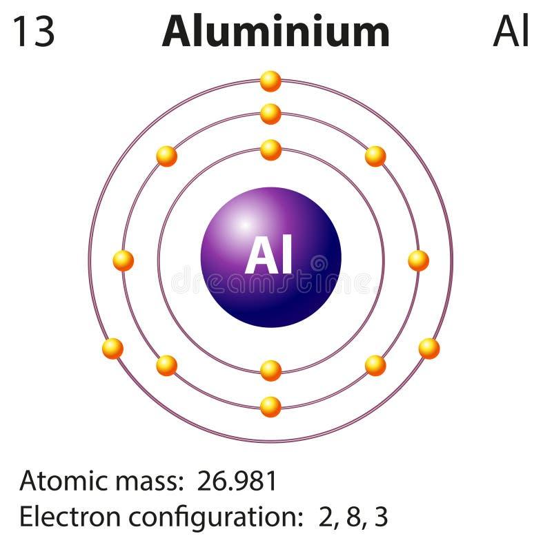 元素铝的图表示法 向量例证