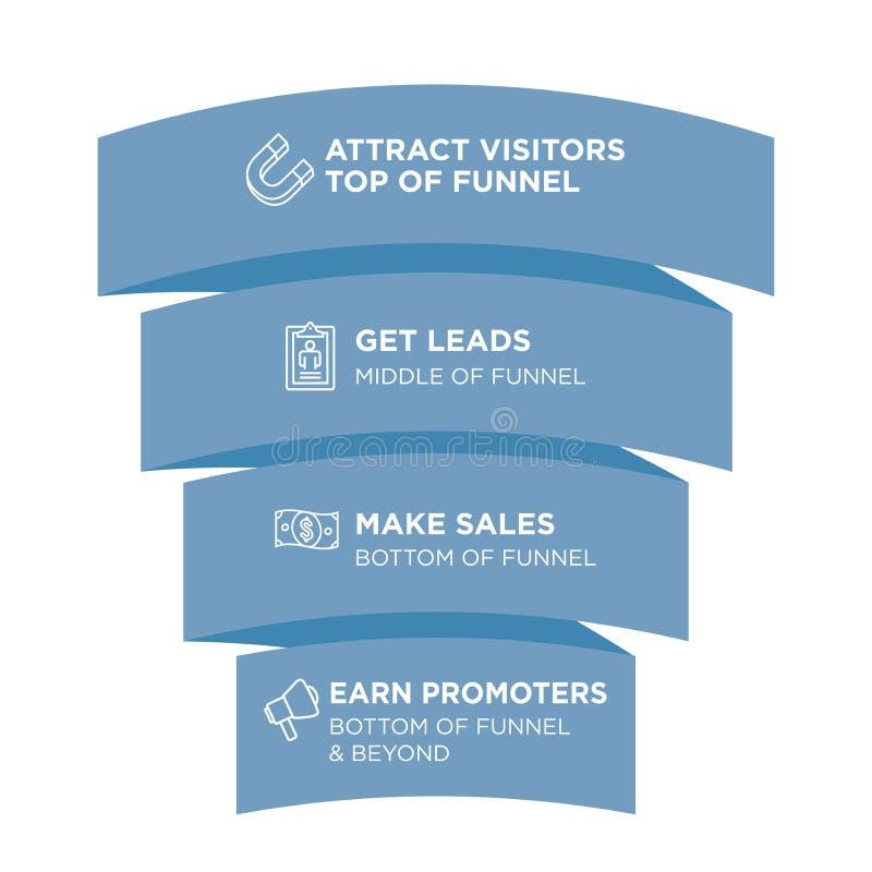 入站漏斗营销图象与吸引,主角、销售和P 向量例证