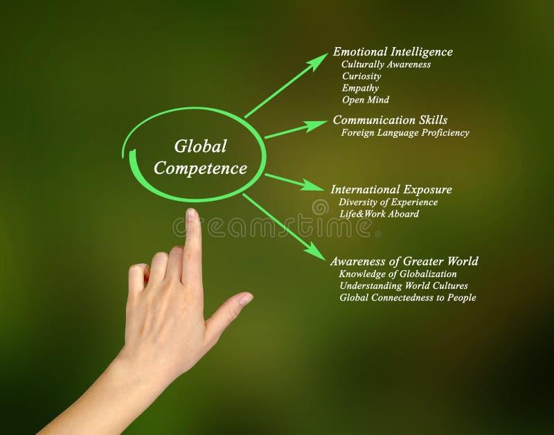 全球性能力 库存照片
