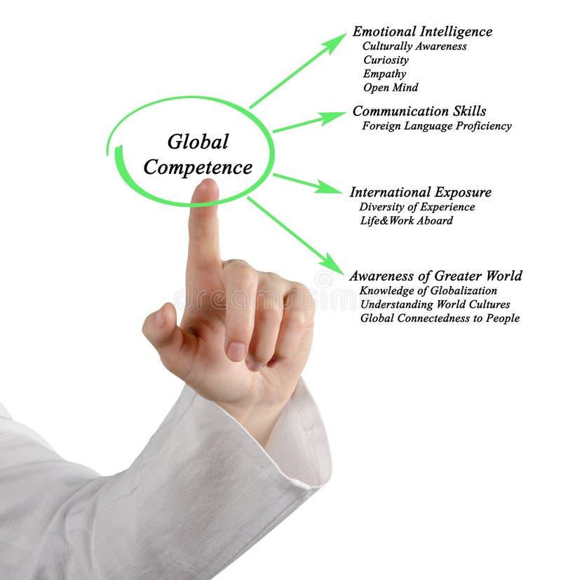 全球性能力 免版税库存图片