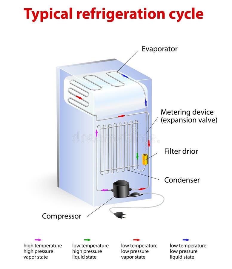 典型的制冷循环 向量例证