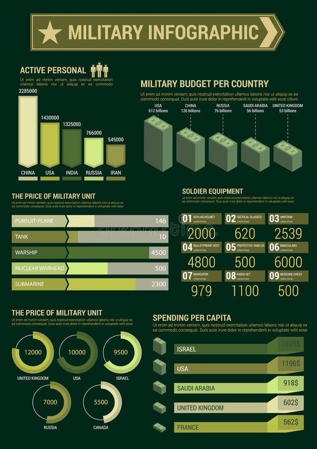 军事预算infographic模板海报 库存例证