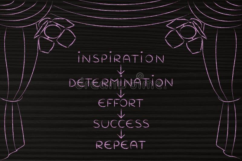 决心和努力成功,在阶段的关键性概念& x28; arro 库存照片