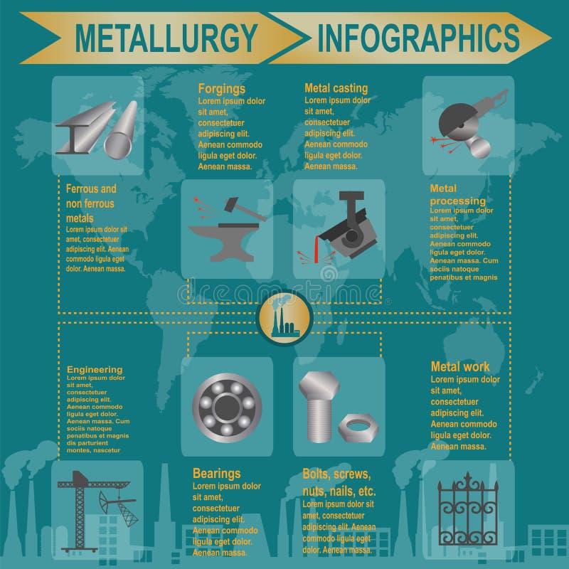 冶金产业信息图表 皇族释放例证