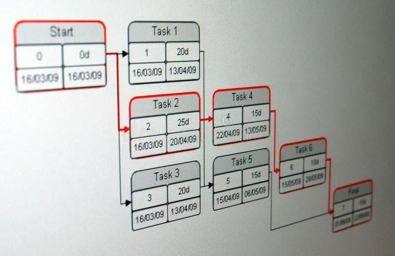 分析方法计划评审技术 免版税图库摄影