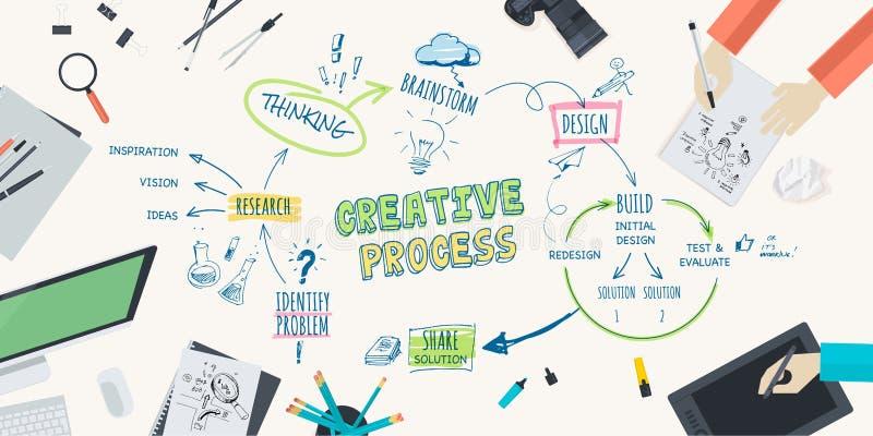 创造性的过程的平的设计例证概念