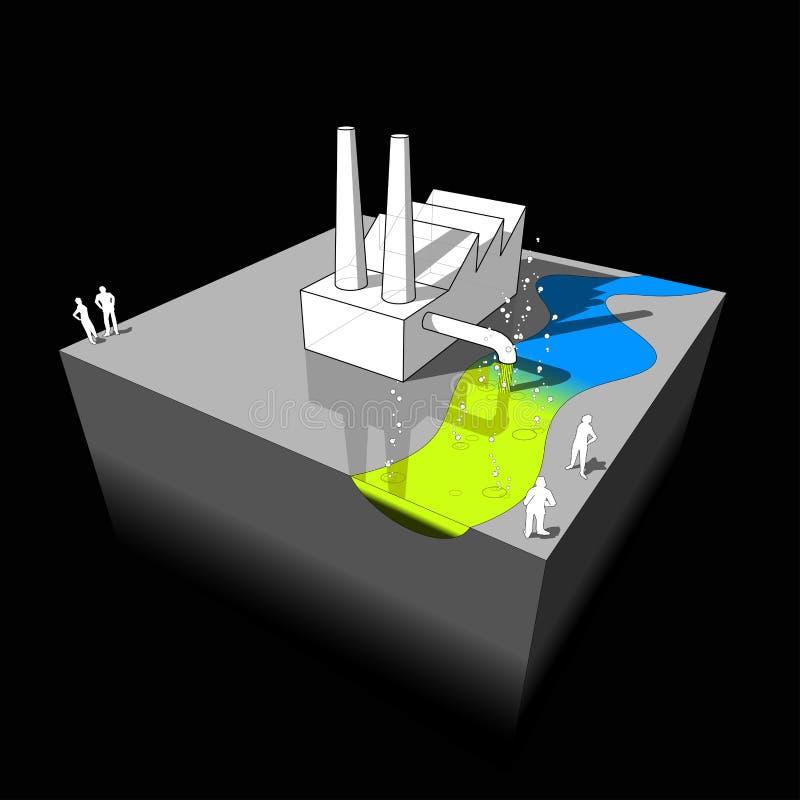 绘制行业污染 皇族释放例证