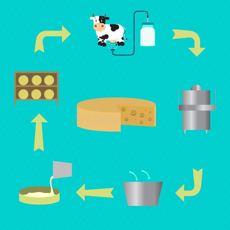 制造的乳酪过程 向量例证