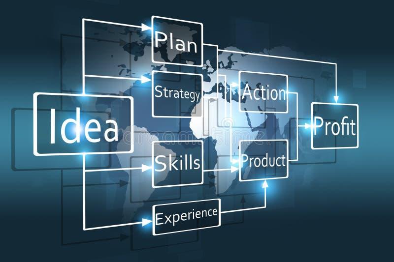 刺激企业流程图 向量例证